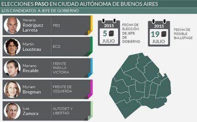 De los 30 precandidatos en la Ciudad, sólo 5 participarán de las elecciones generales