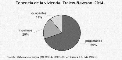 En Trelew y Rawson, El 20% de las familias a�n no tiene casa y alquila