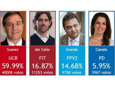 La Izquierda releg� a un tercer lugar al Frente para la Victoria en Capital