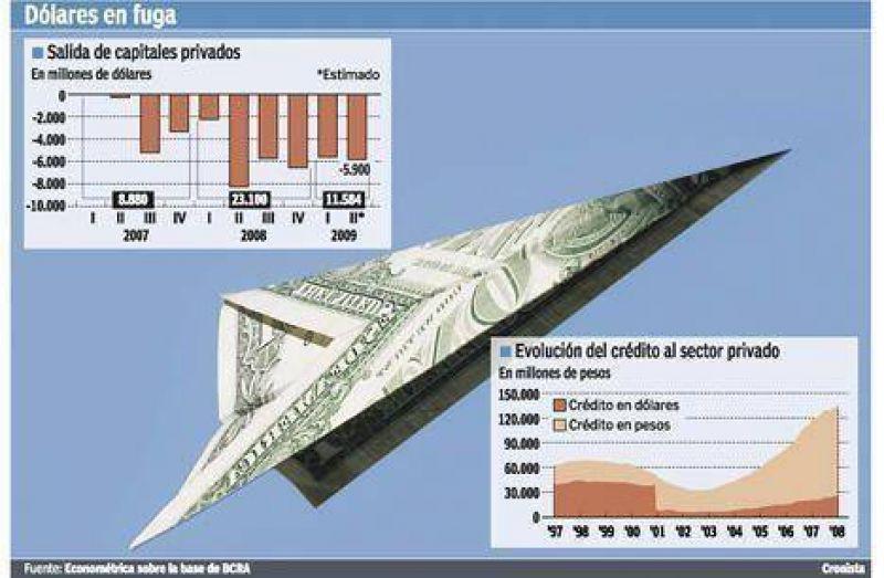 Se van de la Argentina u$s 11.500 millones; pero entran u$s 6.300 millones a Brasil