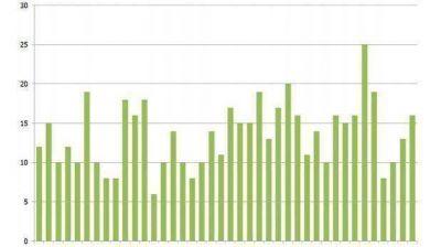 Abril tuvo 16 piquetes en Chubut, el número más alto en lo que va de 2015