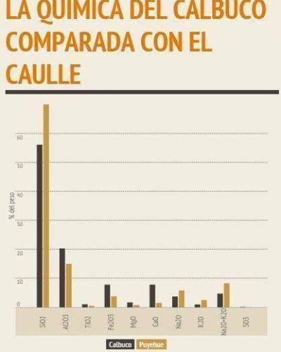 Las cenizas del Calbuco tienen menos sílice, pero más calcio y hierro que las del Puyehue