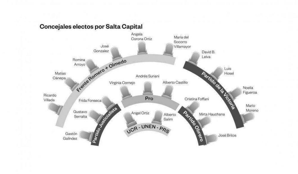 Sáenz tendrá el apoyo de 9 concejales