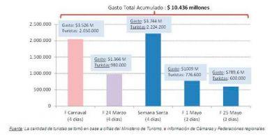Feriado del 25 de Mayo: Según CAME, se vendió en La Rioja un 16 % más que un fin de semana normal