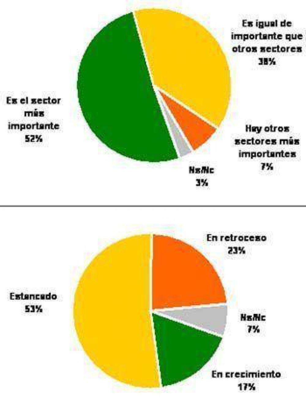 Un estudio revela que para los argentinos el Campo es el motor de la economía, pero está estancado