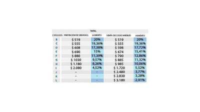 Monotributo: 'El aumento es de $90 pero el impacto es mayor en las categorías más bajas'