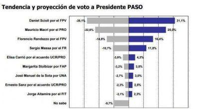 Guerra de encuestas: ARESCO dice que Scioli le gana a Randazzo y que supera el 45% en octubre