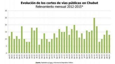 En Chubut se registraron trece cortes de vías públicas durante mayo