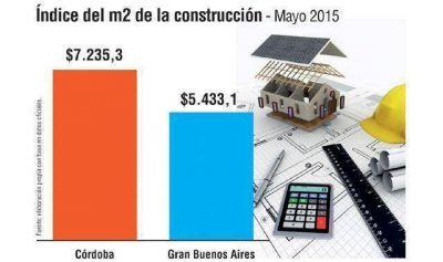 La brecha entre construir en Córdoba y en GBA ya es 33,1%