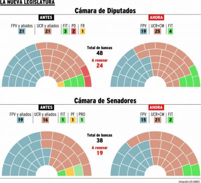 El radicalismo, con mayoría en el Senado y la Cámara de Diputados