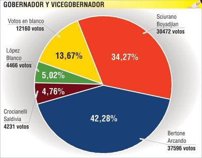 El escrutinio provisorio revela que Rosana Bertone obtuvo el 42,28 por ciento de los votos válidos