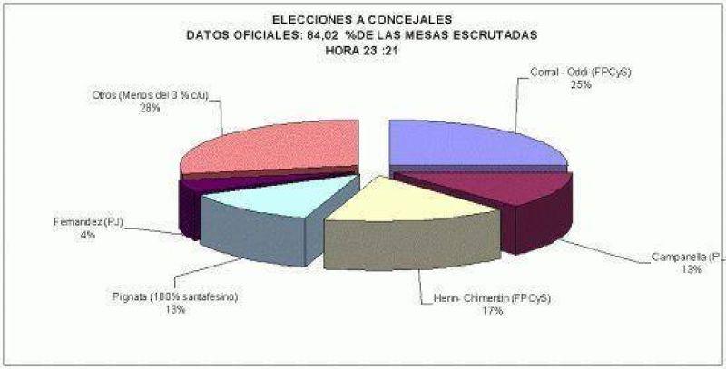 Santa Fe: Corral, Campanella y Pignata fueron los más votados.