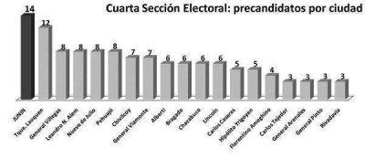 Junín es la ciudad de la región con más precandidatos a intendente