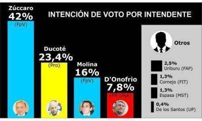 Una encuesta da ganador a Zúccaro por amplio margen