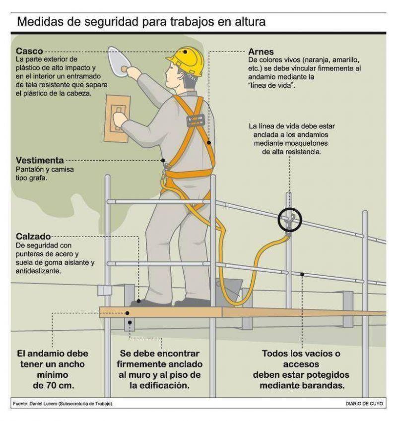 La construcción, el área más incumplidora en la seguridad.