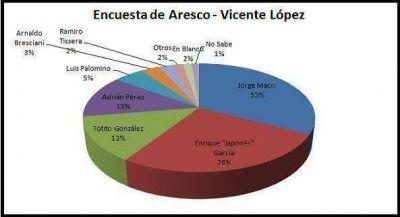 Aresco marca una polarización entre Jorge Macri y Enrique García