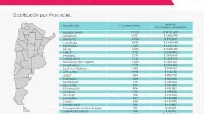 El Plan Qunitas alcanzará a 3.223 beneficiarias en Salta