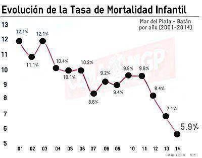 Se registra una ca�da r�cord en la Tasa de Mortalidad Infantil