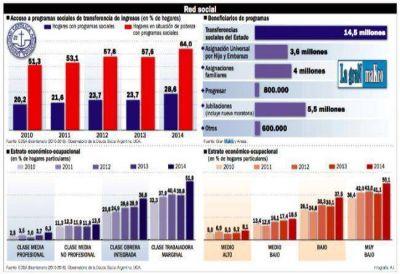 El 36% de la población recibe fondos del Estado, pero la pobreza igual aumenta