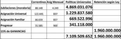 El ANSES invierte anualmente casi 7 mil millones anuales en Corrientes en políticas universales