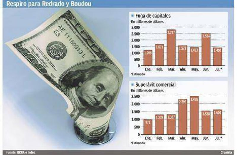 Gracias a Redrado y a los bonos, la fuga de capitales se contrajo 45% en julio