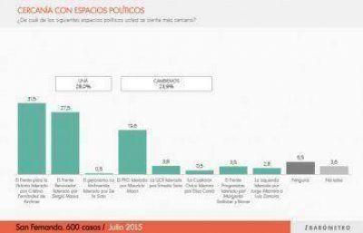 Encuesta: en San Fernando lidera el FpV