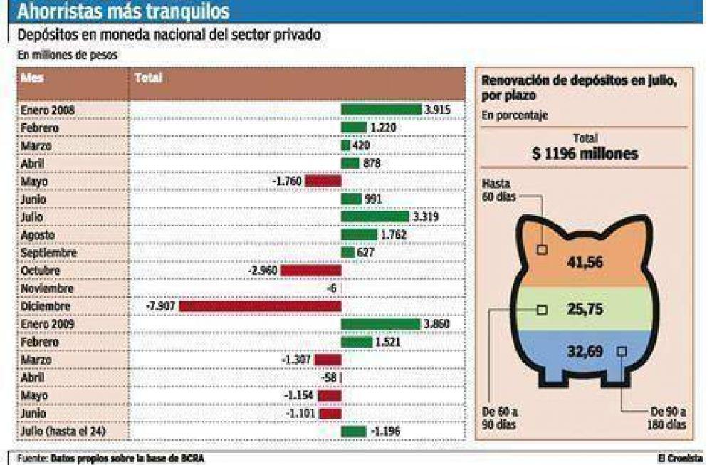 Suben los depósitos en pesos en los bancos por primera vez desde febrero
