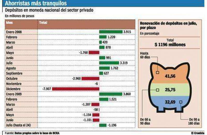 Suben los dep�sitos en pesos en los bancos por primera vez desde febrero