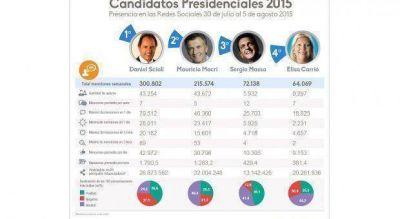 La polarización en Twitter: Scioli gana en cantidad de menciones, Macri se guarda la variedad