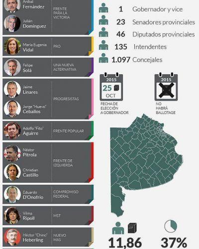 Seis provincias eligen a sus candidatos a gobernadores