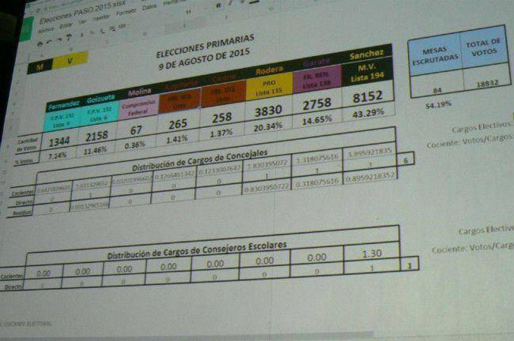 El MV duplica a Cambiemos, se recorta el massismo y Goizueta se consolida en el FpV