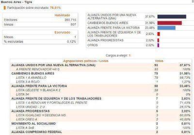 Zamora triunfa en Tigre