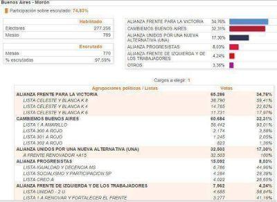 En Morón ganó el FPV pero Tagliaferro sacó más votos