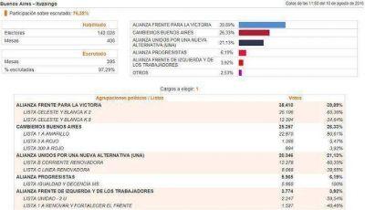 En Ituzaingó ganó Descalzó
