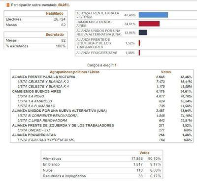 LOS NUMEROS OFICIALES: FpV 48,4%, CAMBIEMOS 34,6%, UNA 13,9%
