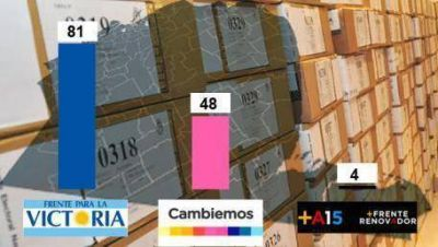 El FpV domina en 81 distritos y Cambiemos en 48