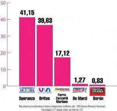 Darío Speranza ganó la elección por una diferencia del 1,5% de los votos