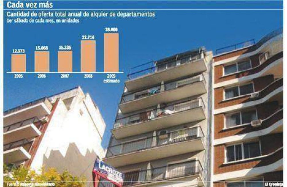Creció 50% la oferta de viviendas para alquilar en Capital Federal