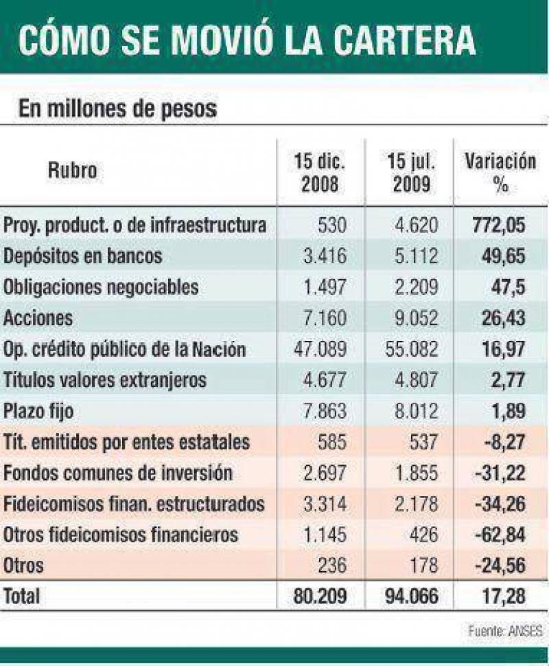 Herencia de AFJP: Anses tiene $ 115.865 millones