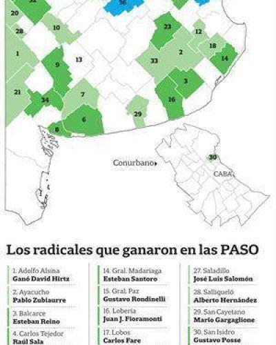 La UCR apuesta a duplicar las intendencias en Buenos Aires
