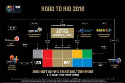 Cuáles son las chances de la selección argentina de básquetbol de clasificarse a los Juegos Olímpicos de Río 2016