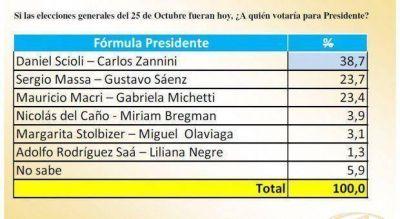 Encuesta a Gobernador: Fernández se corta pegado a Scioli, detrás empate entre Vidal y Solá