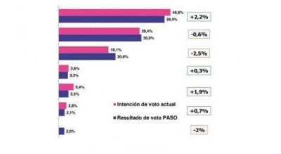 Una encuesta ya muestra a la fórmula Scioli-Zannini por arriba del 40%