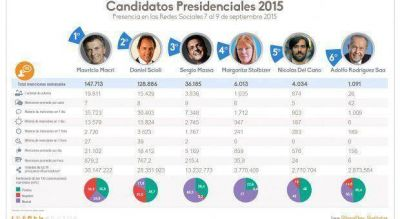 El caso Niembro sigue elevando la imagen negativa de Macri en redes sociales