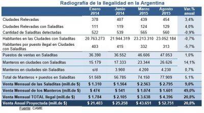 Según la Came, Posadas es la sexta ciudad del país con mayor cantidad de vendedores ilegales