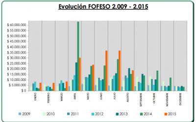 Más de ocho millones de pesos recibió la Municipalidad de Paraná por el Fondo de la Soja en los últimos dos meses