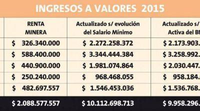 El derroche de la renta minera licuó más de $10 mil millones
