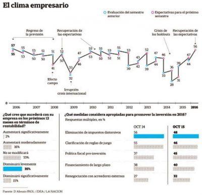 El cambio de gobierno revive el optimismo entre los empresarios