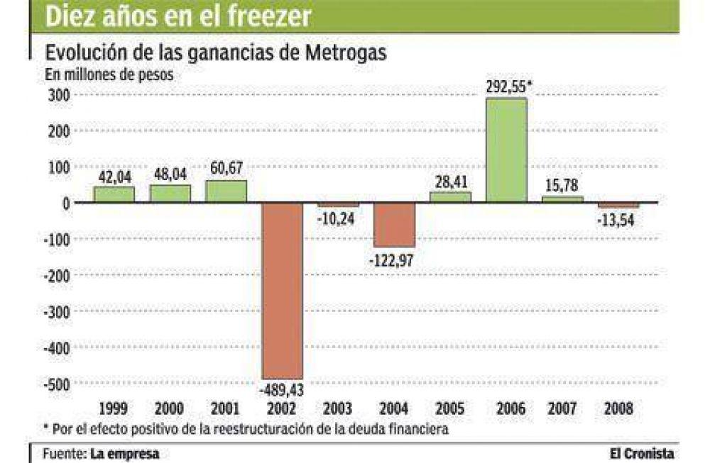 Metrogas advierte que podría entrar en default por retrasos tarifarios