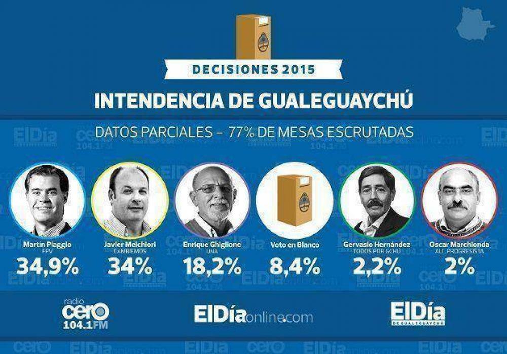 77% de los votos escrutados: el FpV y Cambiemos se disputan la Intendencia